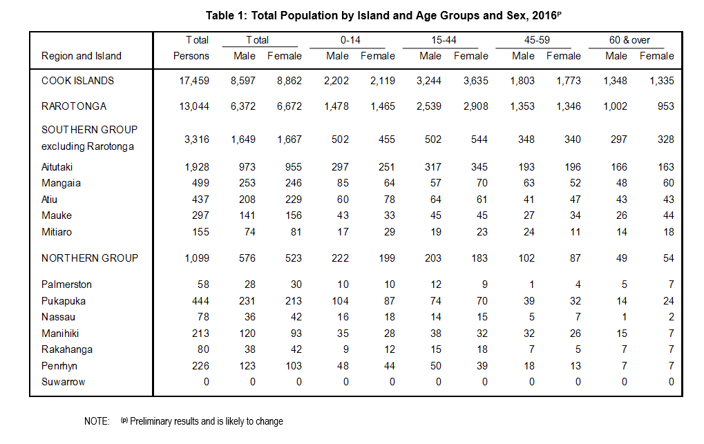 Table 1 Total Population by Island and Age Groups and Sex 2016