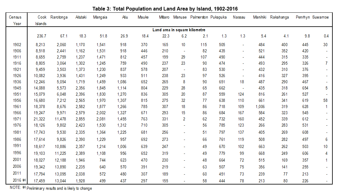 Table 3 Total Population by Island and Age Groups and Sex