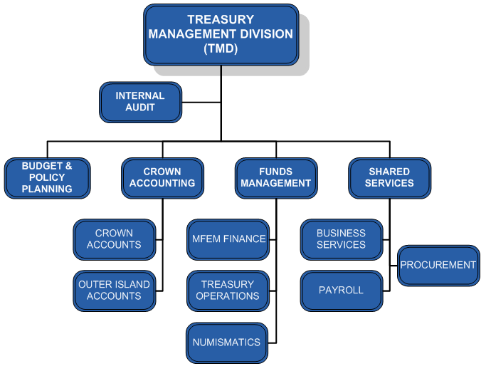 TMD Organisational Structure 2017