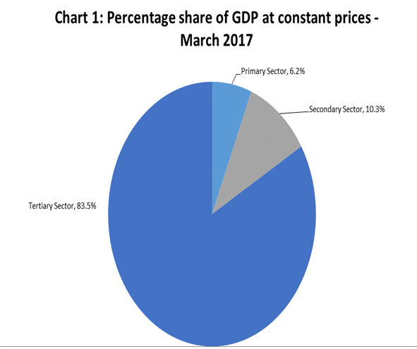 GDP Statistiscs Graph3 201703