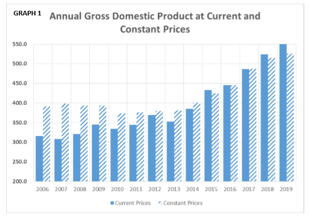 Annual GDP Graph1