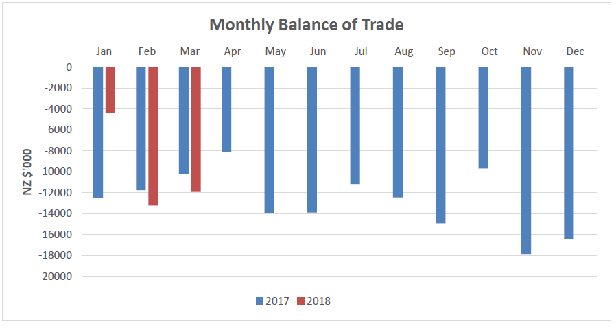 Overseas Trade Statistics March Graph 2018